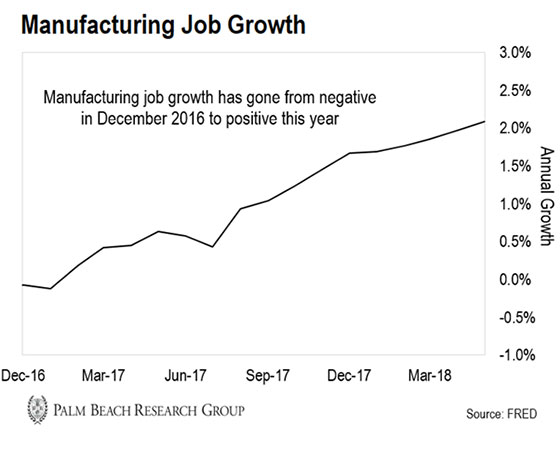 chart of manufacturing job growth